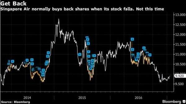 新加坡航空股票已有两个多月未能冲破10新加坡元(约合7美元)的关口