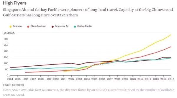 新航和国泰曾是远程航线的开拓者,但中国内地和中东的大型航空公司早已后来者居上
