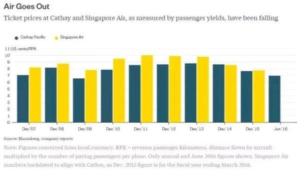 国泰和新航按乘客收益率计算的票价一路下滑
