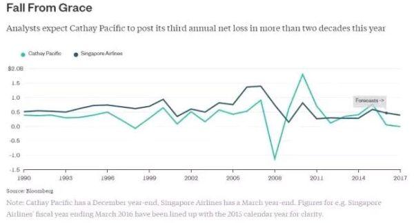 """亚洲老牌航空双双陷入困境,这场""""争下游""""的比赛?"""