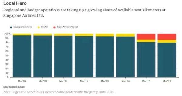 地区性业务和廉价航空业务占新航可用座公里的比例越来越大