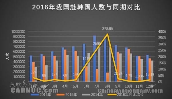 2016年我国赴韩国人数超过806.77万人次,同比增长42.7%,韩国成为我国仅次于泰国的最大出境国际市场。韩国文化体育观光部2016年12月27日表示,2016年访韩外国游客有望达到1720万人次,创历史新高。2016年访韩外国游客总数增加主要得益于中国游客增长。我国赴韩国旅客规模占入境韩国旅客市场规模接近一半。从月度数据观察,2015年6月-8月韩国深受MERS影响,我国赴韩人数锐减,但在2016年6月-8月均实现同比高速增长,创下近年月度入境韩国人数纪录。2016年7月月度入境韩国人数首次超