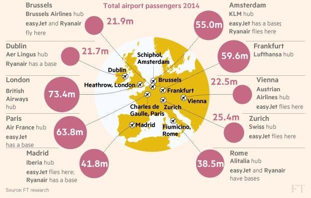 2014年欧洲旅客吞吐量前10机场