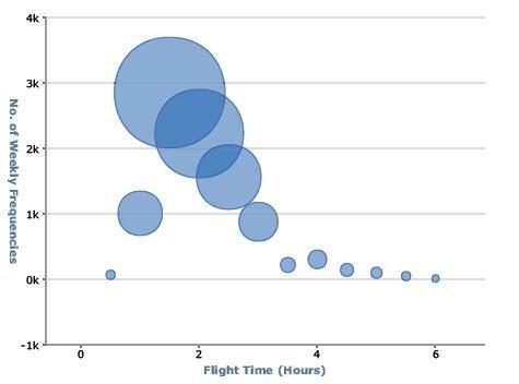 易捷航空航距结构图