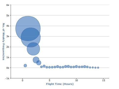 汉莎航空航距结构图
