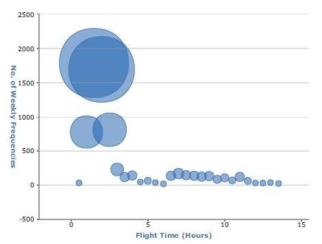 英国航空航距结构图