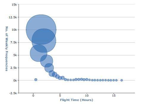 达美航空航距结构图