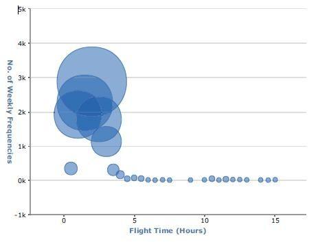 中国东方航空航距结构图