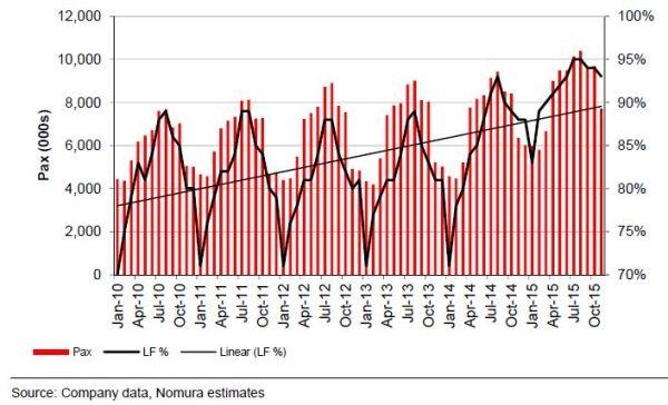 2010年10月-2015年10月瑞安航空客座率