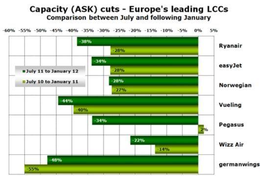 2011-2012年欧洲低成本航空公司削减运力概况