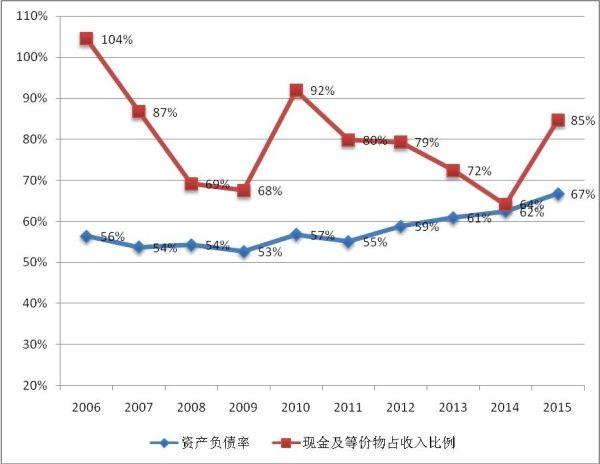 2006-2015年瑞安航空资产负债率和现金及等价物占收入比例变化趋势。
