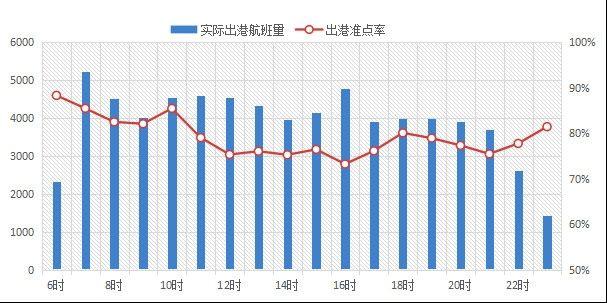 2017年春节国内航班高峰时段小时准点率