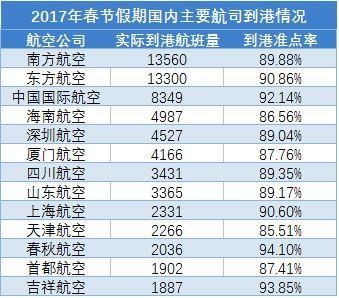 2017年春节假期国内主要航司到港情况