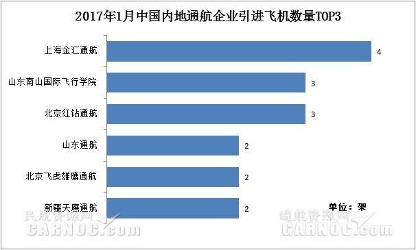 2017年1月中国内地11家通航企共引进21架新机