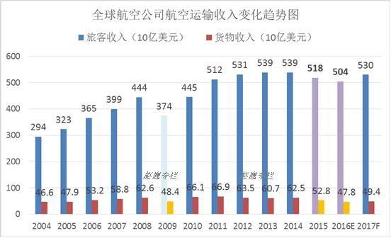 全球航空业航空运输收入结构发展趋势图