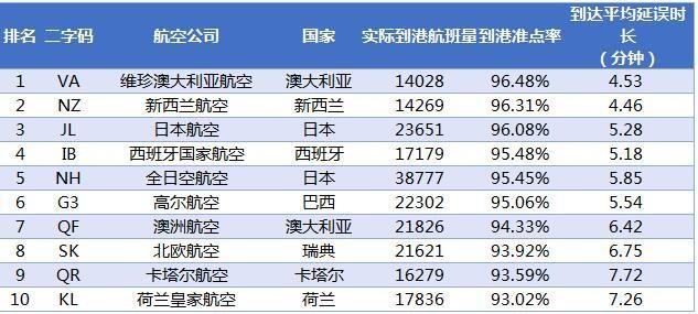2017年1月全球大型航司到港准点率排名