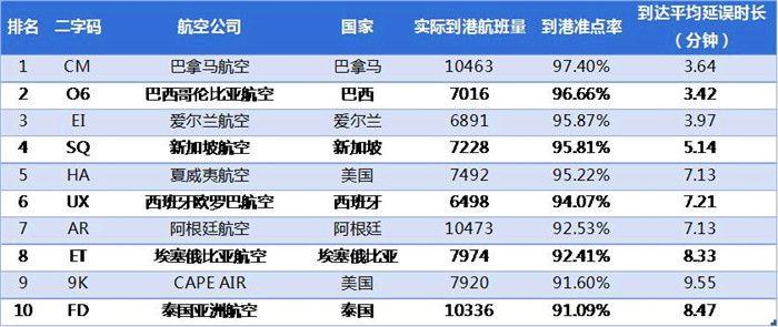 2017年1月全球中型航司到港准点率排名