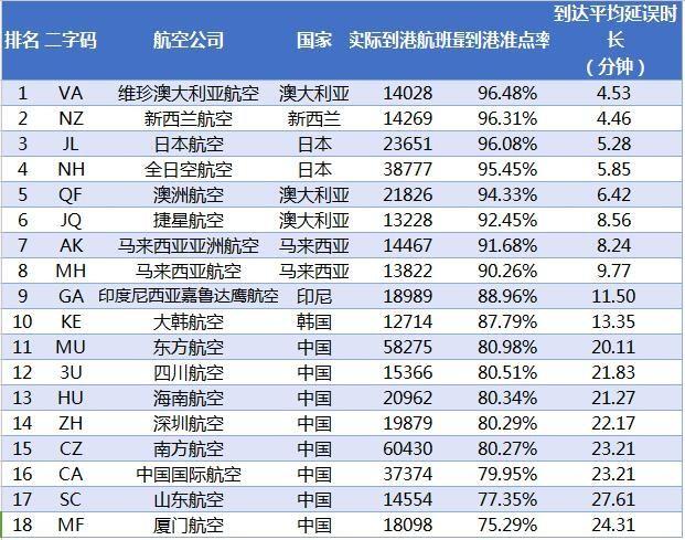 2017年1月亚太大型航司到港准点率排名