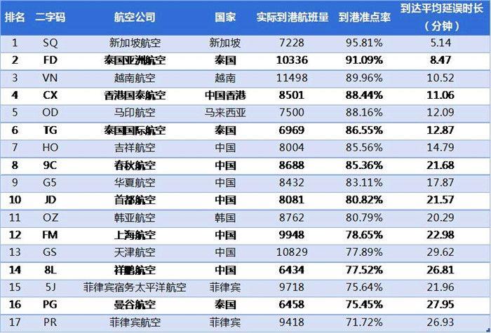 2017年1月亚太中型航司到港准点率排名