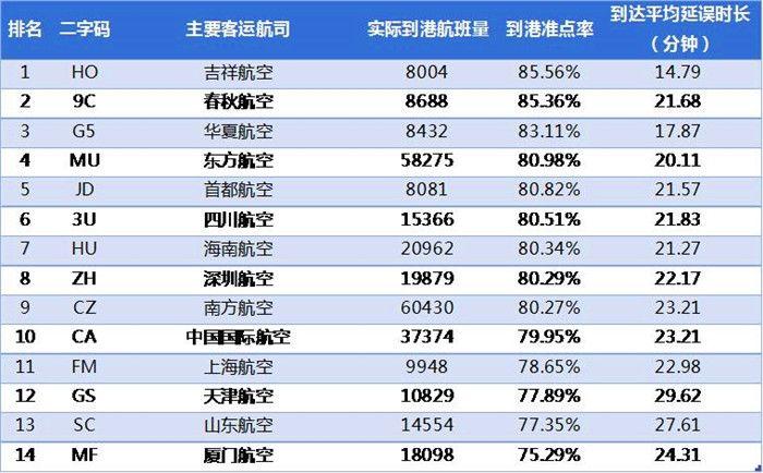 2017年1月中国大陆主要航空公司到港准点率