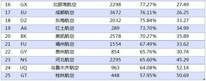 2017年1月中国大陆其他航空公司到港准点率