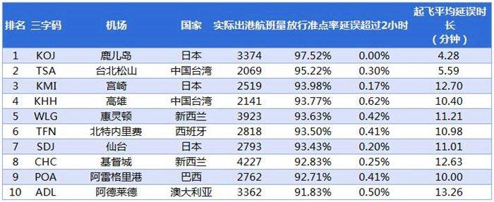 2017年1月全球中型机场放行准点率TOP10