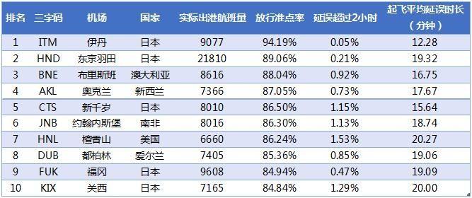 2017年1月全球大型机场放行准点率TOP10