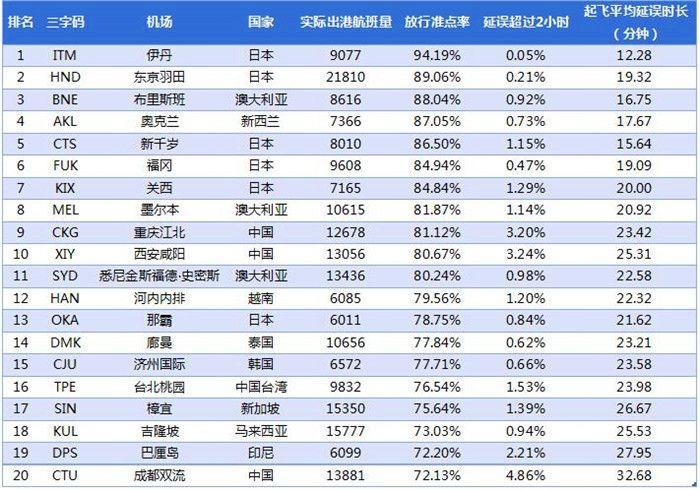 2017年1月亚太大型机场放行准点率TOP20。