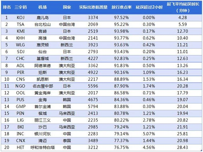 2017年1月亚太中型机场放行准点率TOP20