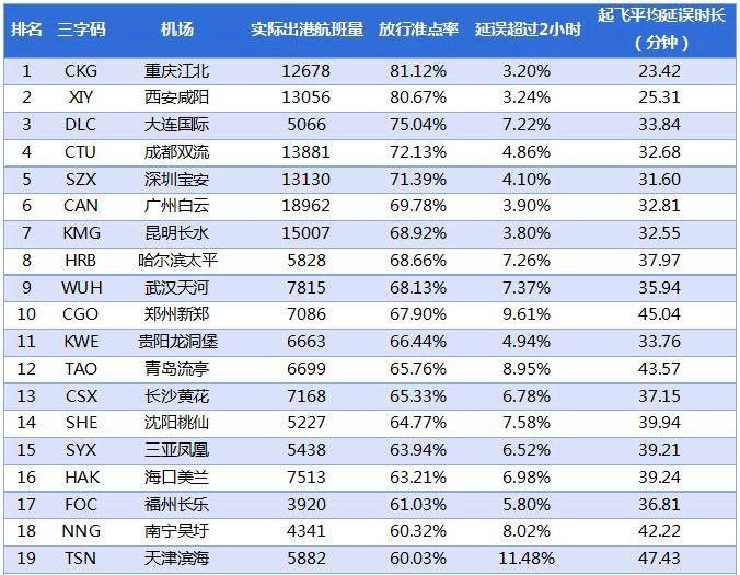 2017年1月中国大陆千万级机场放行准点率