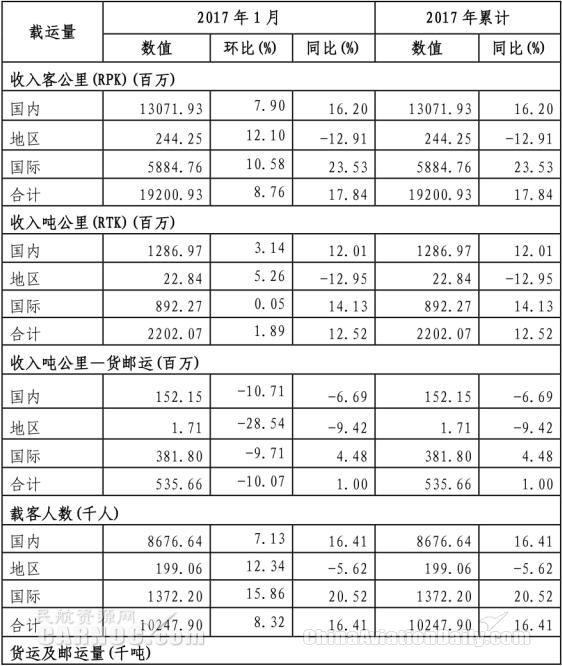 中国南方航空股份有限公司2017年1月主要运营数据公告