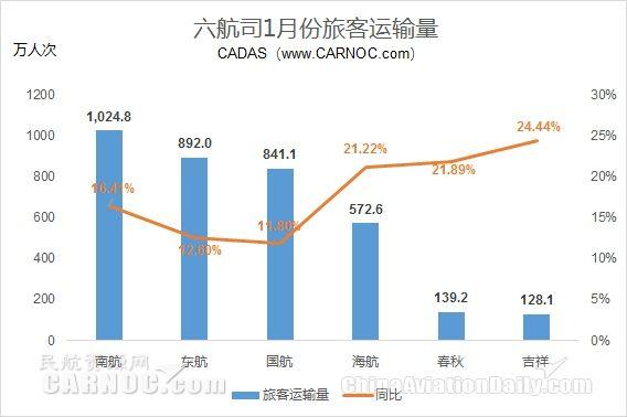 航企1月运营数据:海航国际航线客运量增74%