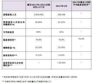 香港快运航空 1月平均客座率达91%