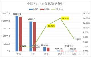 数字解读2017年春运交通 民航增速最大