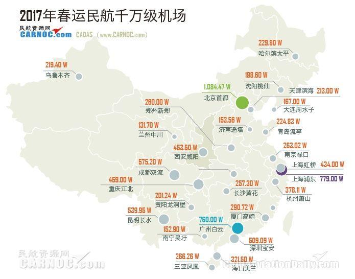 2017春运主要机场吞吐量 北京首都超千万人次