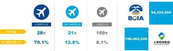 2016年机场旅客吞吐量分类统计