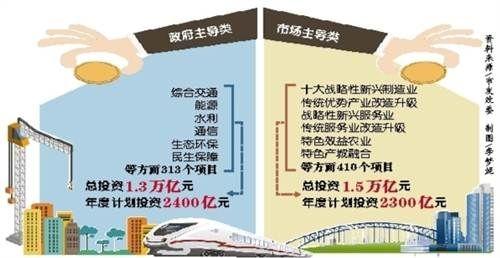 加快产业结构转型升级