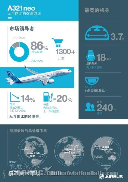信息图A321neo