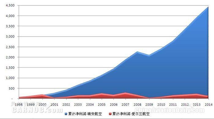 1998-2014财年爱尔兰航空和瑞安航空累计净利润比较