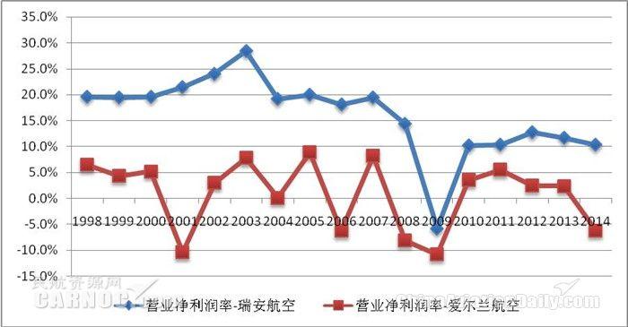 1998-2014财年爱尔兰航空和瑞安航空营业净利润率比较