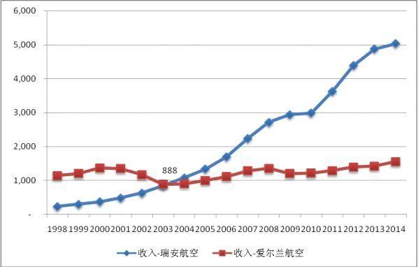 1998-2014财年爱尔兰航空和瑞安航空年度收入比较
