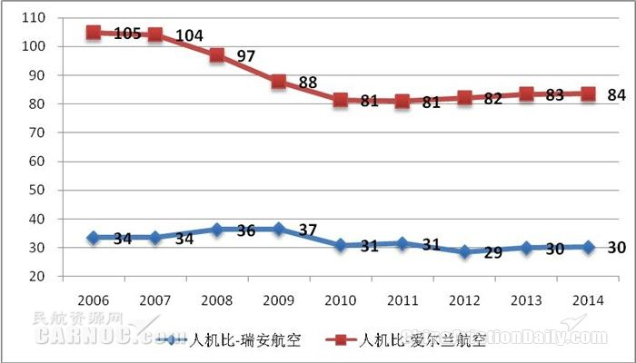 2006-2014财年爱尔兰航空和瑞安航空年度人机比比较