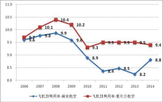 2006-2014财年爱尔兰航空和瑞安航空年度飞机日利用率比较