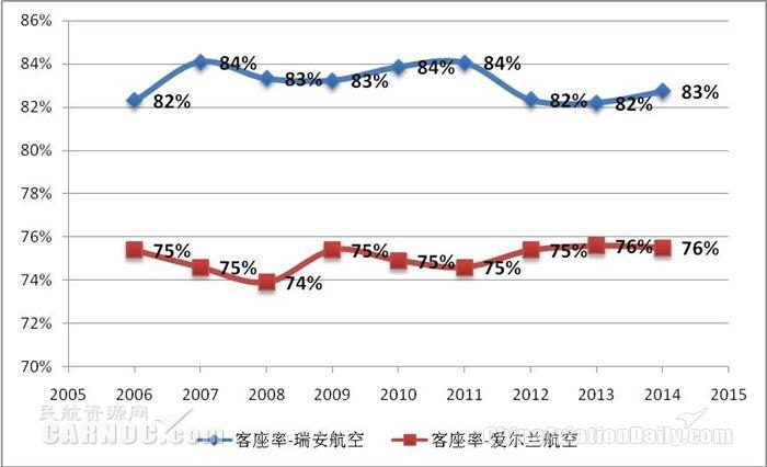 2006-2014财年爱尔兰航空和瑞安航空年度客座率比较