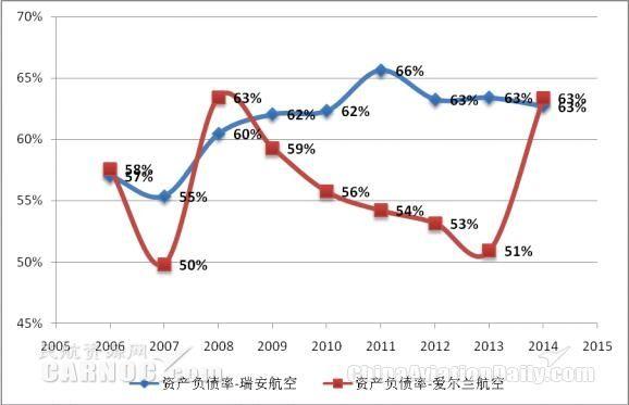 2006-2014财年爱尔兰航空和瑞安航空年度资产负债率比较