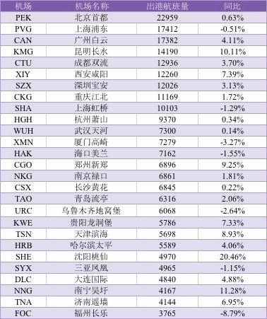 2017年2月中国大陆千万级机场出港航班量