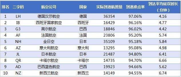 2017年2月全球大型航司到港准点率排名