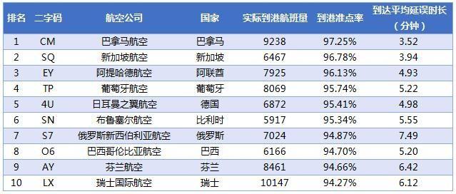 2017年2月全球中型航司到港准点率排名