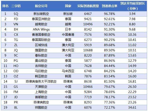 2017年2月亚太中型航司到港准点率排名