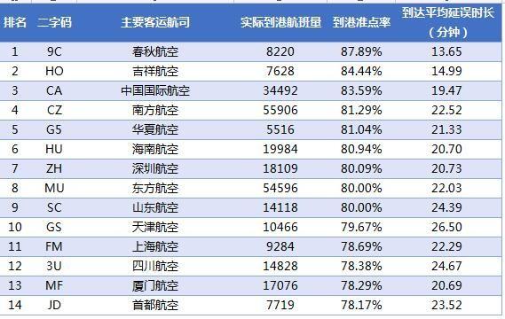 2017年2月中国大陆主要航空公司到港准点率。